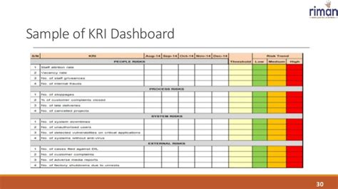 Credit Risk Dashboard Template Operational Risk Management A Gateway To Managing The Risk Profile
