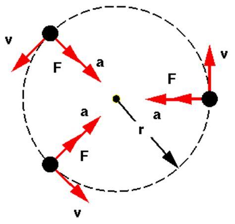 circular motion diagram chapter 1