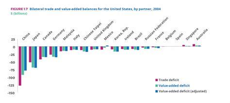 beneficios de las cadenas globales de valor cadenas de valor mundiales globalstd