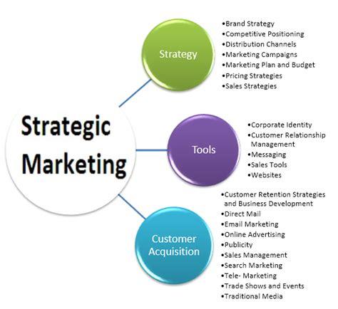 Strategic Marketing strategic marketing assignment help 8 tutors