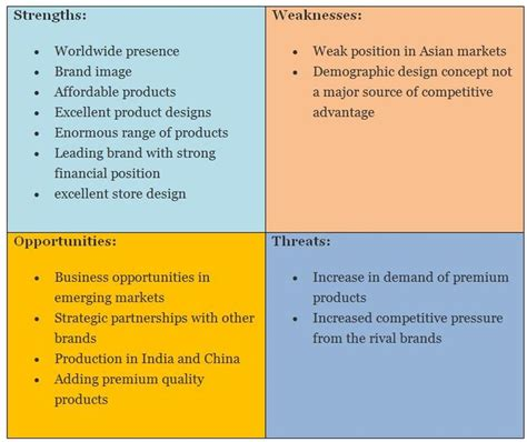 swot analysis durian furniture