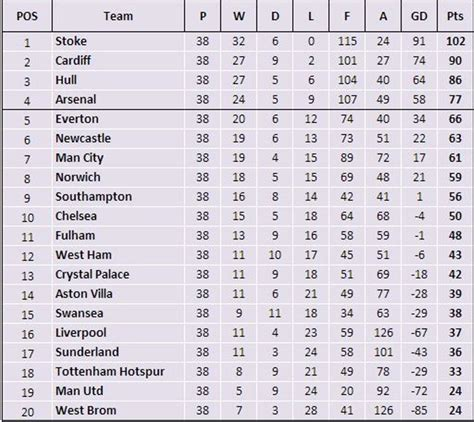 Premier League Table Standings by Premier League In A Day 2014 A Success To Be Home