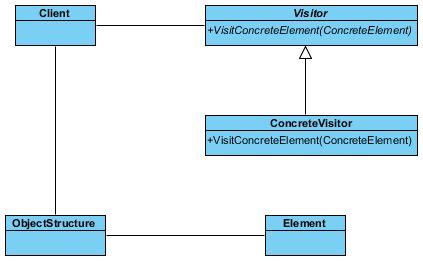 visitor pattern c tutorial visitor pattern tutorial