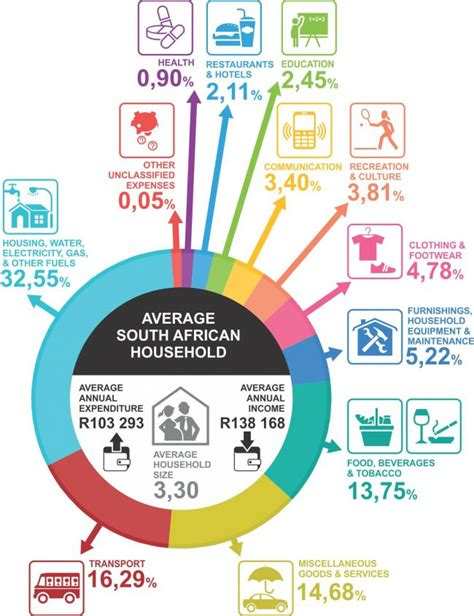 average wage uganda here s what the average south household budget