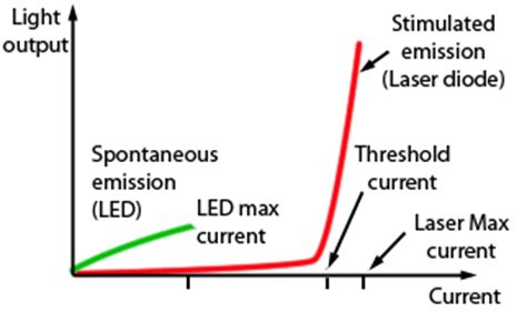 laser diode and led difference laser diodes