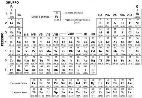 spiegazione della tavola periodica tavola periodica