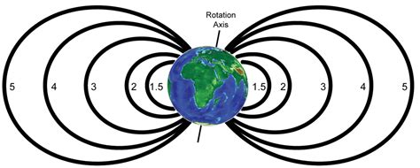 L Shells by Dipole Model Of The Earth S Magnetic Field
