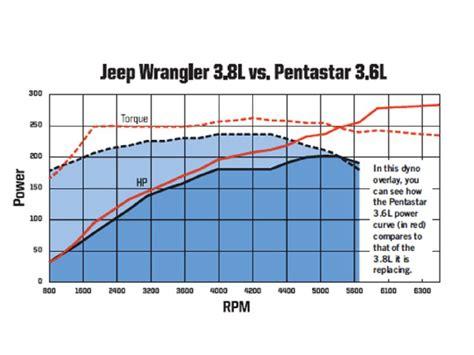 3 8 better than 3 6 pentastar jeep wrangler forum