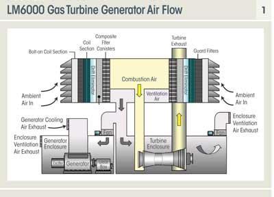 gas turbine air filter system optimization power engineering