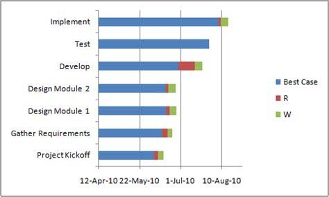 bar chart excel template gantt box chart an alternative to gantt chart