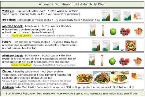 Arbonne 10 Day Detox by A Day In The Of Clean W Arbonne Broken