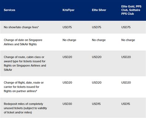 our take on singapore airlines revised fare types point hacks nz
