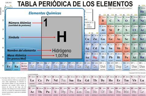 aprendete los elementos tabla periodica sonidos xd