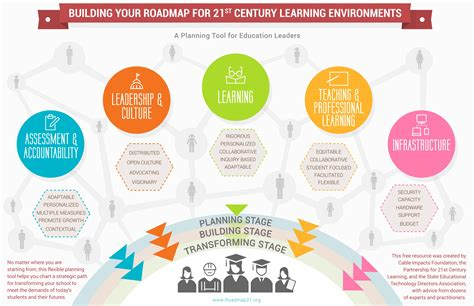 planning roadmap broadband in education a roadmap to 21st century learning