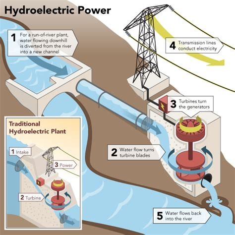hydroelectric power diagram 2 hydroelectric power generation