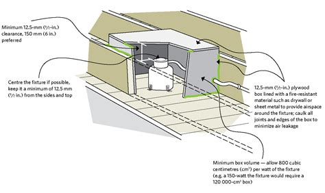 insulation box for recessed lighting how to build a soffit box with recessed lighting the