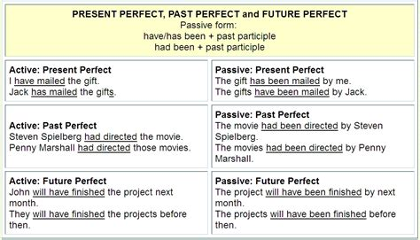 sentence pattern formula pattern of changing active to passive voice active passive