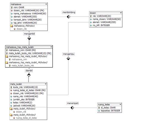 contoh desain relational database modul 4 budi darmanto