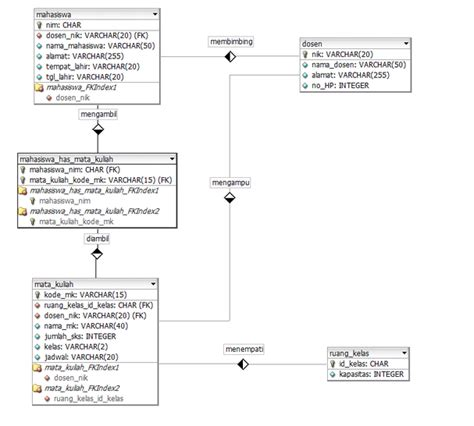 modul desain database modul 4 budi darmanto