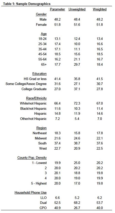 design effect in statistics methods pew research center