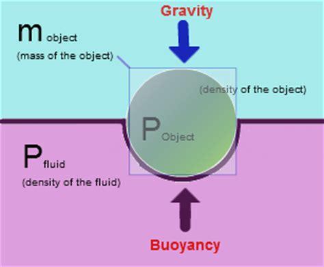 boat definition science buoyancy buoyancy force physics tutorvista