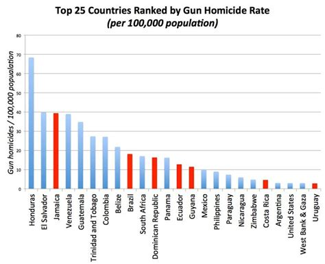 gun deaths by country figure 3 gun homicide rates by country countries that are stuff