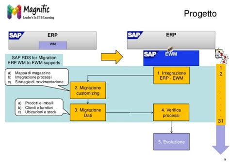 tutorial sap wm sap wm online training placements with certification