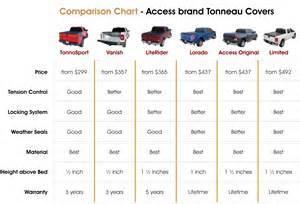 size truck bed size chart pictures to pin on