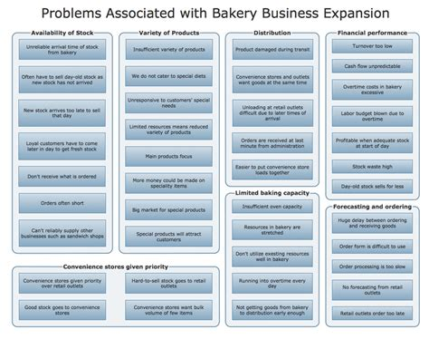 template for business expansion plan conceptdraw sles seven management and planning tools
