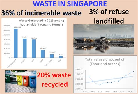 domestic waste management in singapore