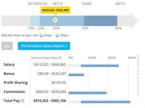 average pay for engineers average wiring diagram and