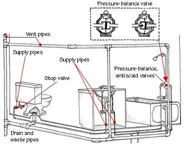 bathroom piping diagram how to repair common plumbing bathroom plumbing loft framing plumbing
