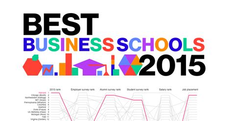 Booth Mba Employment Statistics by Best Business Schools 2015 Bloomberg Businessweek