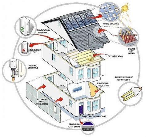 Energy Efficient Home Design Tips Energy Saving Tips