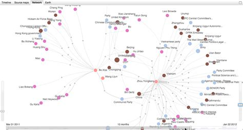 pattern analysis army become a web sleuth with link analysis recorded future