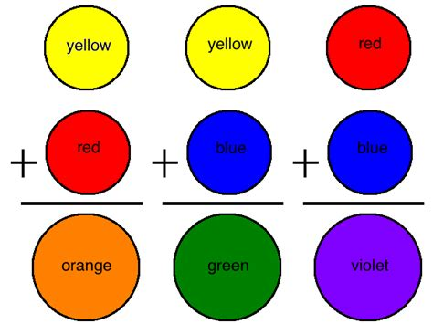 what colors do you mix to make blue gilles sweet color mixing colors