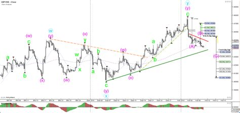 zig zag pattern forex zig zag pattern forex and with it copy trade forex pantip