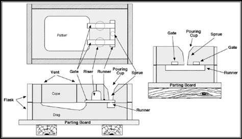 pattern and casting difference sandcasting process