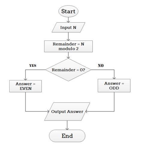 algorithm and flowchart exles for algorithm flowcharts
