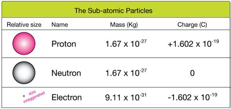 Charge Of Protons what is the structure of an atom socratic