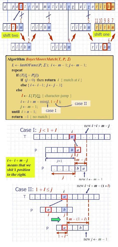multiple string pattern matching algorithm algorithm kmp bm string matching algorithm demo