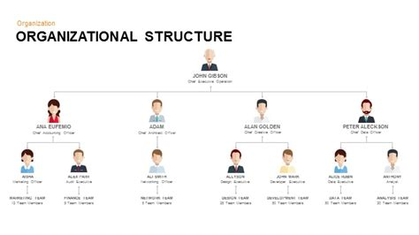 Organizational Structure Keynote And Powerpoint Template Slidebazaar Organizational Structure Ppt Template