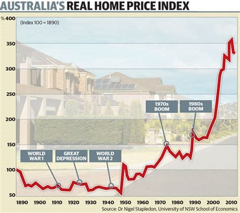 australian housing who crashed the economy