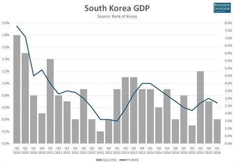 new year in south korea 2016 south korean economic growth slowed sharply in the