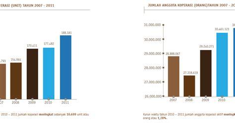 3 Di Indonesia tugas 3 perkembangan koperasi di indonesia keep fighting