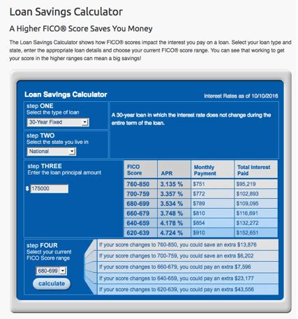 minimum credit score needed to buy a house guide what credit score is needed to buy a house average good and minimum scores advisoryhq