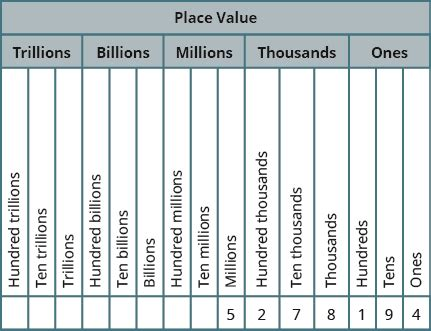 printable ones tens hundreds thousands chart use place value to name whole numbers by openstax page 2