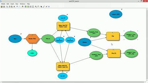 tutorial arcgis model builder arcgis modelbuilder tutorial netcdf bonus burdgis