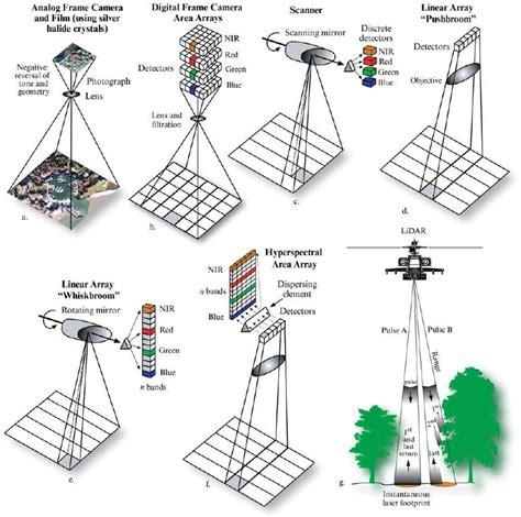 lidar remote sensing and applications remote sensing applications series books 2 areas of geospatial intelligence future u s