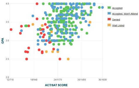 Bryant Mba Program Ranking by Bryant Gpa Sat Scores And Act Scores
